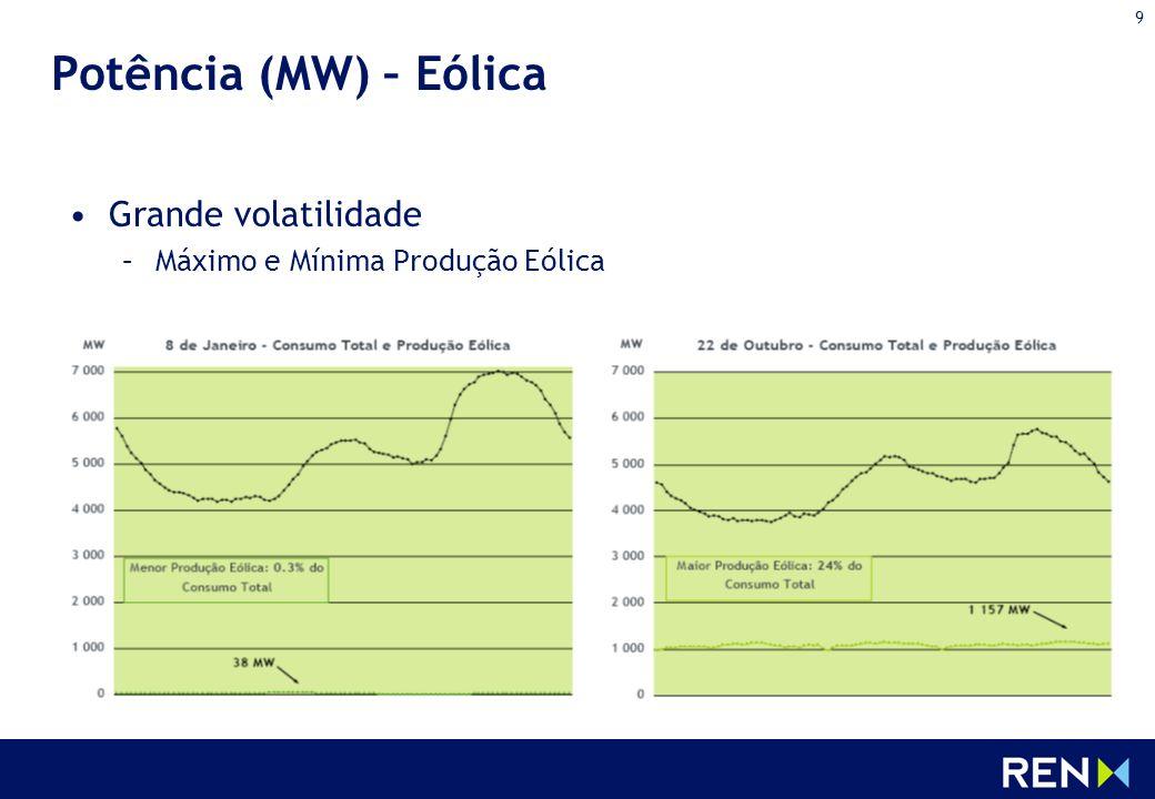 9 Potência (MW) – Eólica Grande volatilidade –Máximo e Mínima Produção Eólica