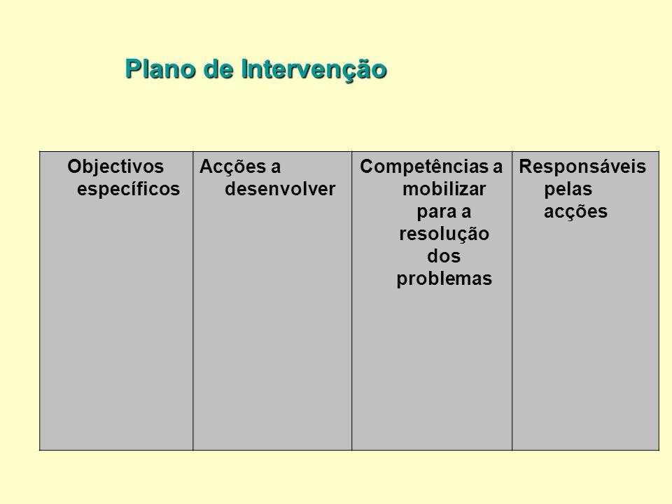 Plano de Intervenção Objectivos específicos Acções a desenvolver Competências a mobilizar para a resolução dos problemas Responsáveis pelas acções