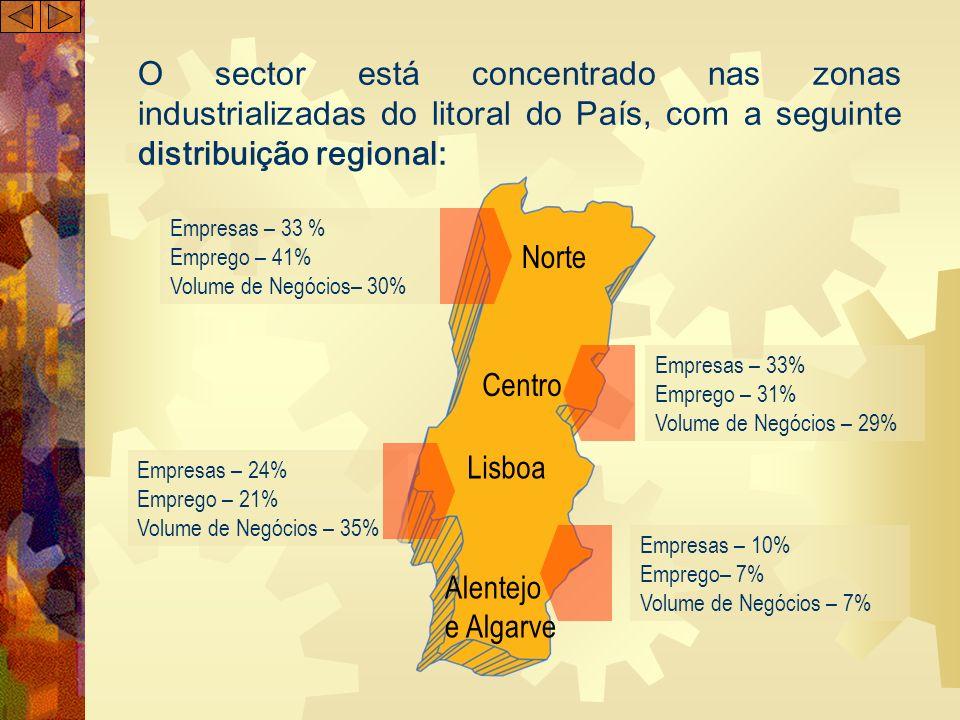 O sector está concentrado nas zonas industrializadas do litoral do País, com a seguinte distribuição regional: Norte Centro Lisboa Alentejo e Algarve