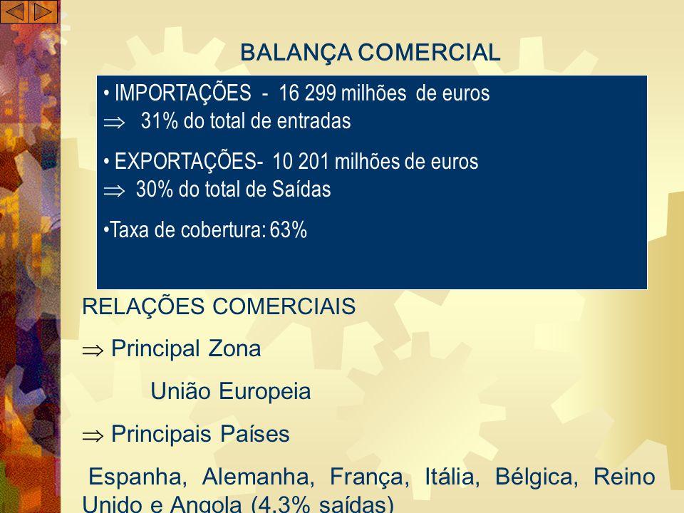 BALANÇA COMERCIAL IMPORTAÇÕES - 16 299 milhões de euros 31% do total de entradas EXPORTAÇÕES- 10 201 milhões de euros 30% do total de Saídas Taxa de c
