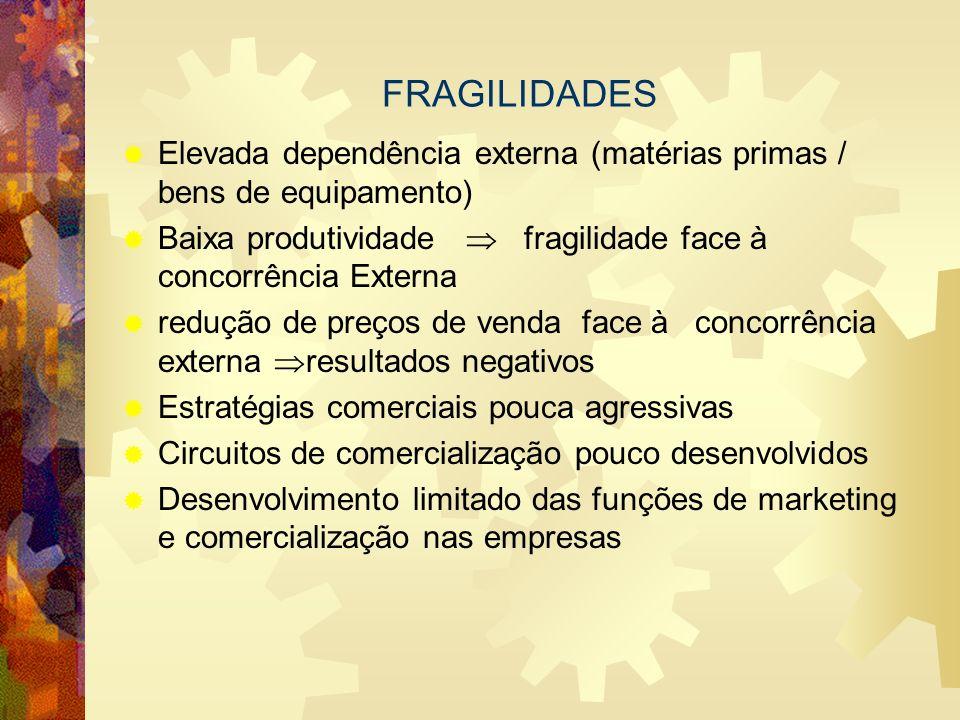 FRAGILIDADES Elevada dependência externa (matérias primas / bens de equipamento) Baixa produtividade fragilidade face à concorrência Externa redução d