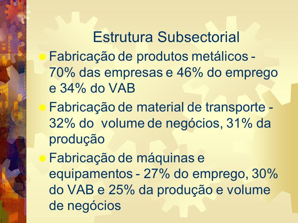 Estrutura Subsectorial Fabricação de produtos metálicos - 70% das empresas e 46% do emprego e 34% do VAB Fabricação de material de transporte - 32% do