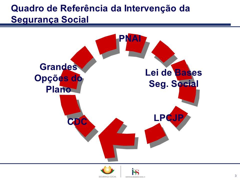 3 Quadro de Referência da Intervenção da Segurança Social Lei de Bases Seg. Social CDC Grandes Opções do Plano PNAI LPCJP