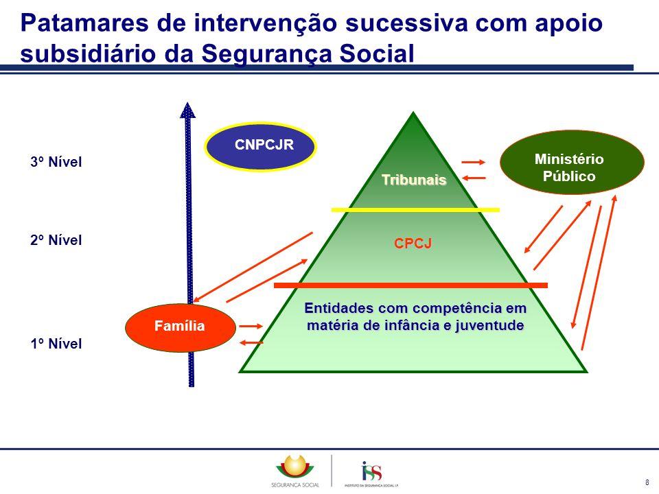 9 Objectivo Prevenção: Manutenção da criança ou jovem no seio da família Entidades Envolvidas Entidades da Comunidade: p.e.