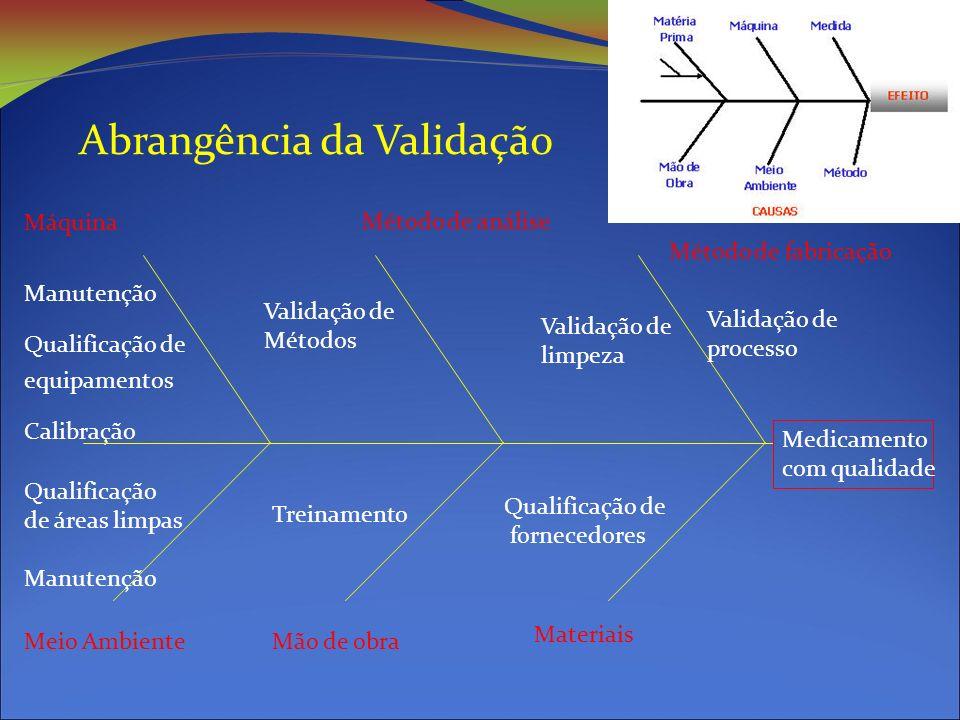 Abrangência da Validação Máquina Manutenção Qualificação de equipamentos Calibração Meio AmbienteMão de obra Materiais Método de análise Método de fabricação Qualificação de áreas limpas Manutenção Validação de Métodos Treinamento Validação de limpeza Validação de processo Qualificação de fornecedores Medicamento com qualidade