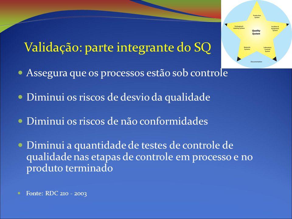 Validação: parte integrante do SQ Assegura que os processos estão sob controle Diminui os riscos de desvio da qualidade Diminui os riscos de não conformidades Diminui a quantidade de testes de controle de qualidade nas etapas de controle em processo e no produto terminado Fonte: RDC 210 - 2003