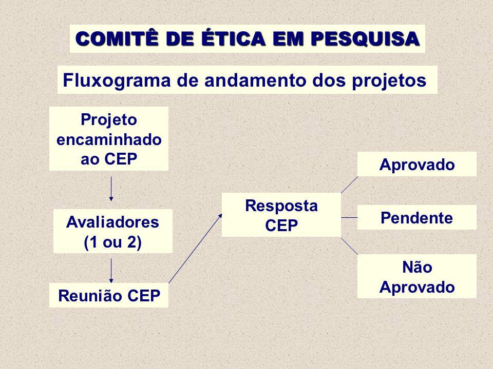 COMITÊ DE ÉTICA EM PESQUISA Fluxograma de andamento dos projetos Projeto encaminhado ao CEP Avaliadores (1 ou 2) Reunião CEP Resposta CEP Aprovado Pen