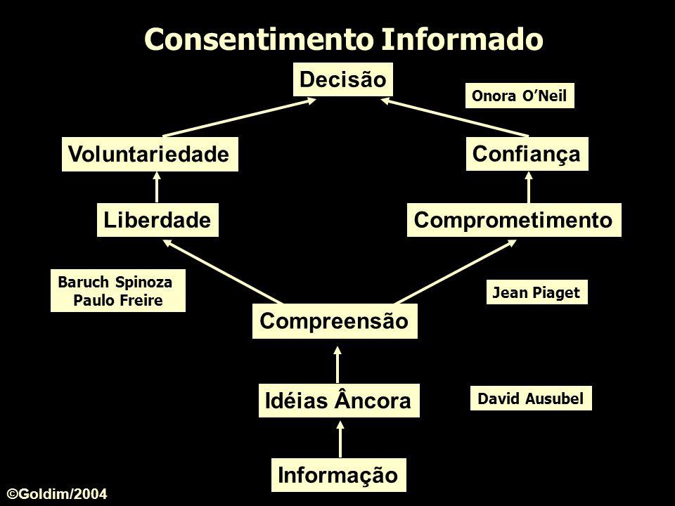 Informação Consentimento Informado Compreensão Comprometimento Jean Piaget Liberdade Idéias Âncora David Ausubel Baruch Spinoza Paulo Freire Voluntari