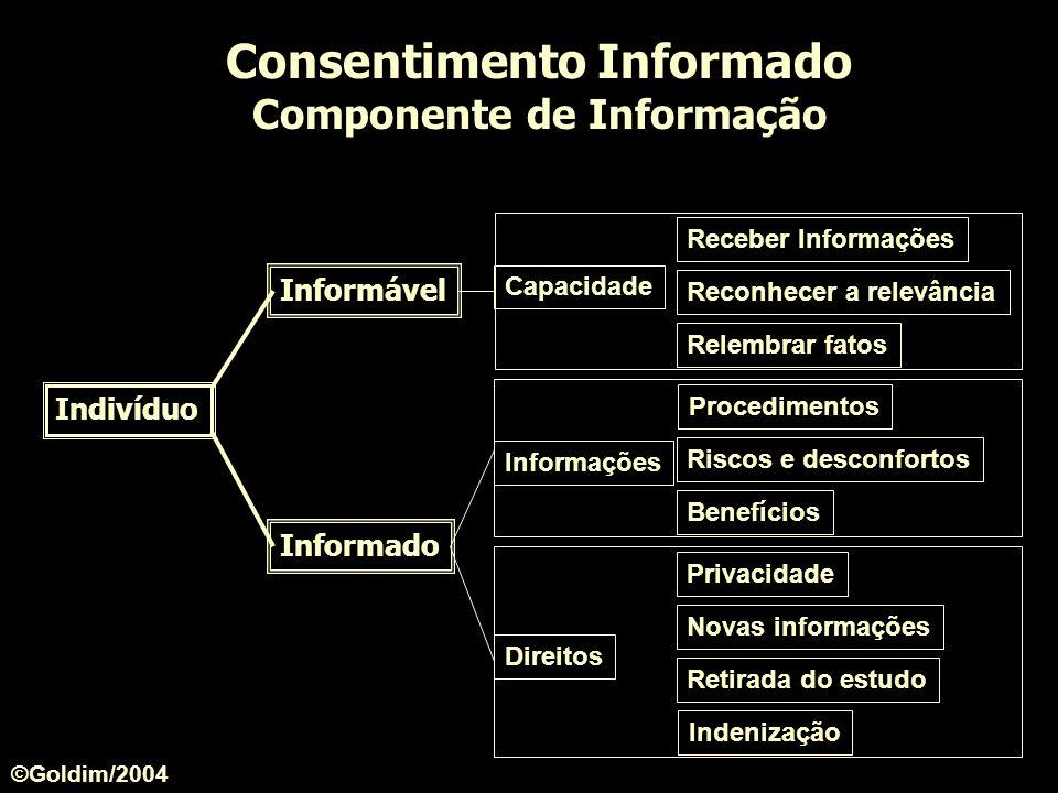 Receber Informações Reconhecer a relevância Relembrar fatos Capacidade Consentimento Informado Componente de Informação Indivíduo Informável Informado