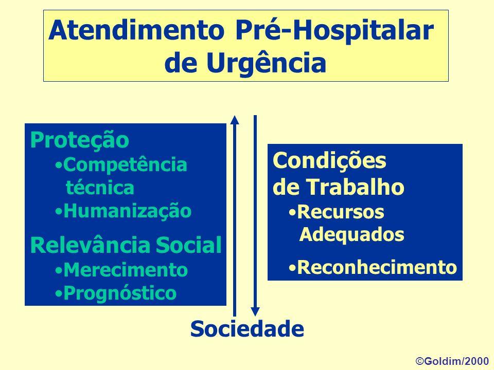 Atendimento Pré-Hospitalar de Urgência Paciente Família Bem do paciente Veracidade Necessidade Gravidade Risco de Vida Iminente Necessidade ©Goldim/20