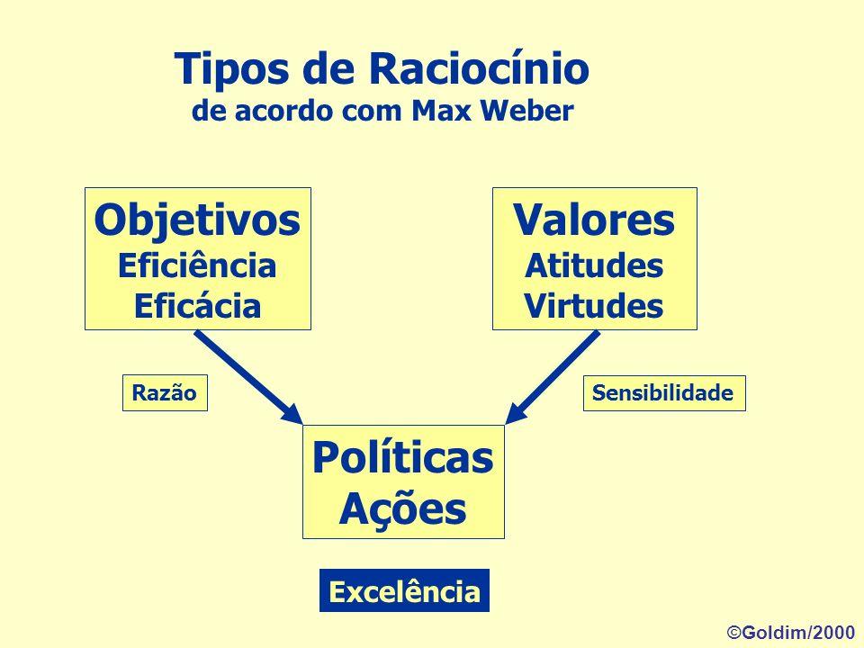 Tipos de Raciocínio de acordo com Max Weber Objetivos Eficiência Eficácia Valores Atitudes Virtudes Políticas Ações Razão Sensibilidade Excelência ©Goldim/2000