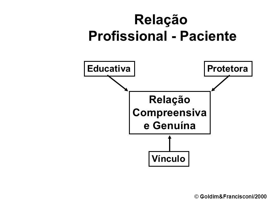 Relação Profissional - Paciente Rápida e Insensível Compreensiva e Genuína Grave e Solene © Goldim&Francisconi/2000