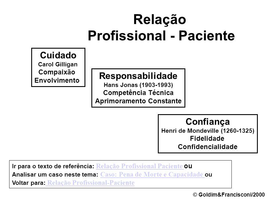 Relação Profissional - Paciente Relação Compreensiva e Genuína EducativaProtetora Vínculo © Goldim&Francisconi/2000