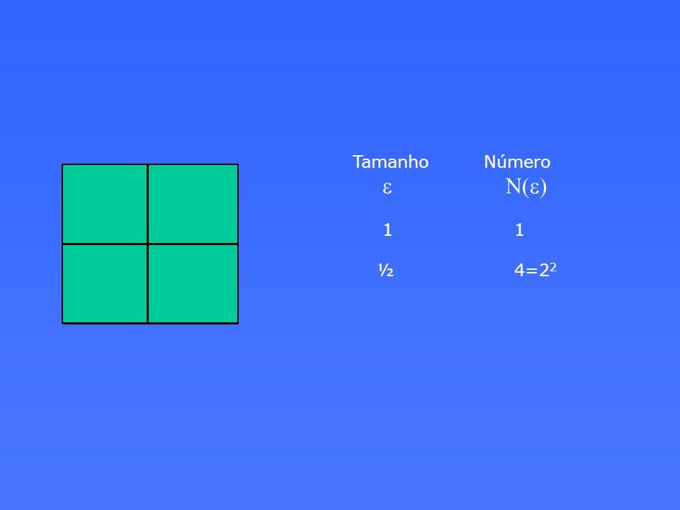 Tamanho Número e N(e) 1 1 ½ 4=2 2