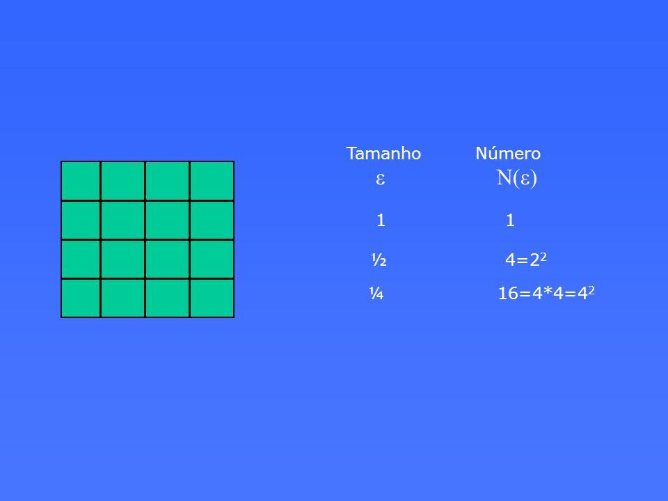 Tamanho Número e N(e) 1 1 ½ 4=2 2 ¼ 16=4*4=4 2