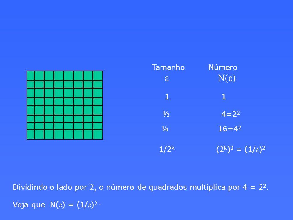 Tamanho Número e N(e) 1 1 ½ 4=2 2 ¼ 16=4 2 1/2 k (2 k ) 2 = (1/ e ) 2 Dividindo o lado por 2, o número de quadrados multiplica por 4 = 2 2. Veja que N