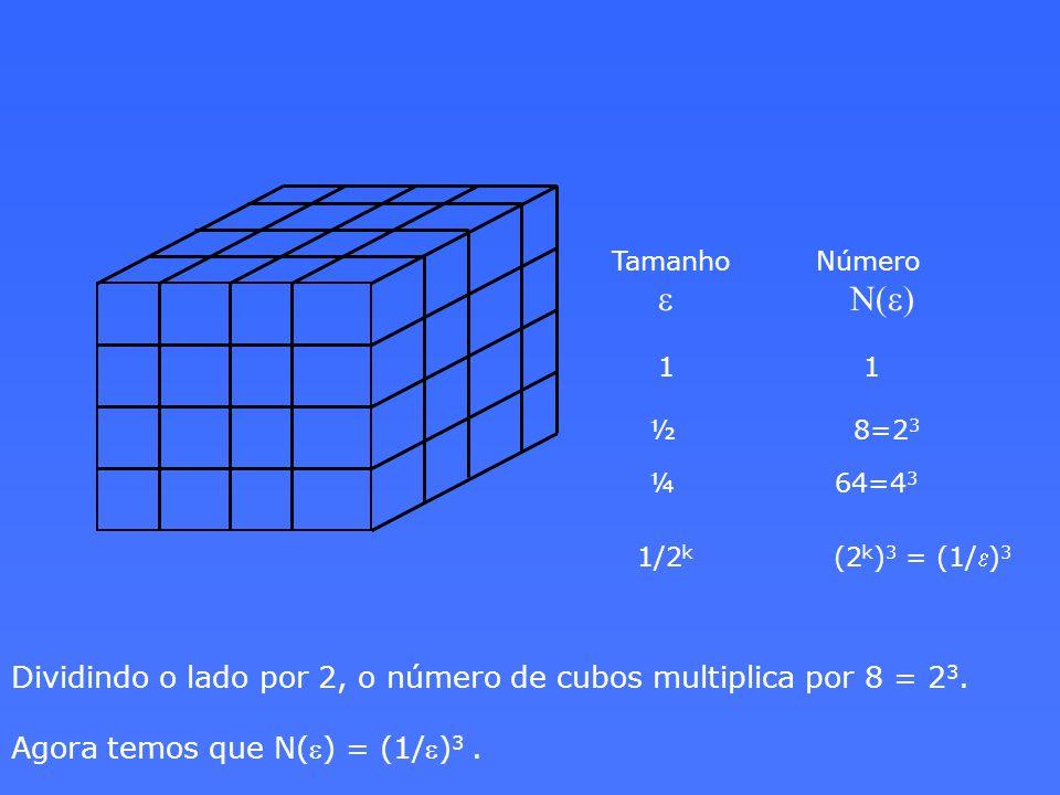 Tamanho Número e N(e) 1 1 ½ 8=2 3 ¼ 64=4 3 1/2 k (2 k ) 3 = (1/ e ) 3 Dividindo o lado por 2, o número de cubos multiplica por 8 = 2 3. Agora temos qu