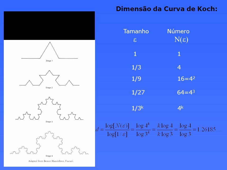 Dimensão da Curva de Koch: Tamanho Número e N(e) 1 1 1/3 4 1/9 16=4 2 1/27 64=4 3 1/3 k 4 k