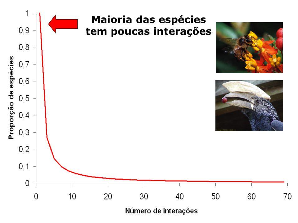 Maioria das espécies tem poucas interações