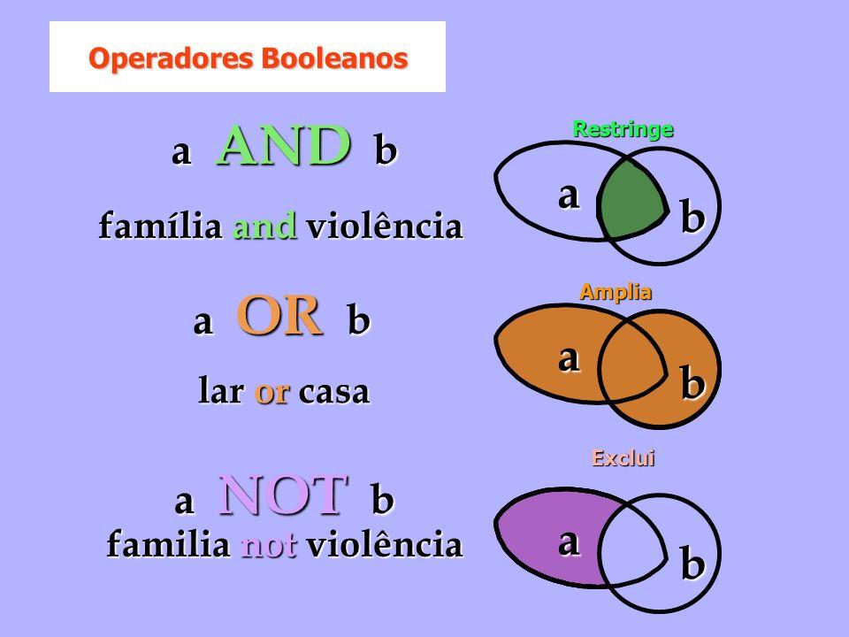 b a b a a b a AND b a OR b a NOT b família and violência lar or casa familia not violência Restringe Amplia Exclui Operadores Booleanos