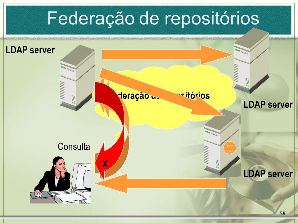 58 Federação de repositórios X Consulta LDAP server