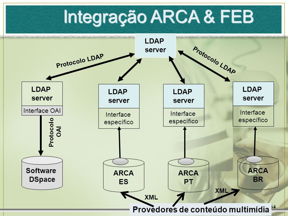 64 LDAP server LDAP server LDAP server Interface OAI Interface específico Software DSpace ARCA BR Protocolo OAI Protocolo LDAP LDAP server Interface e