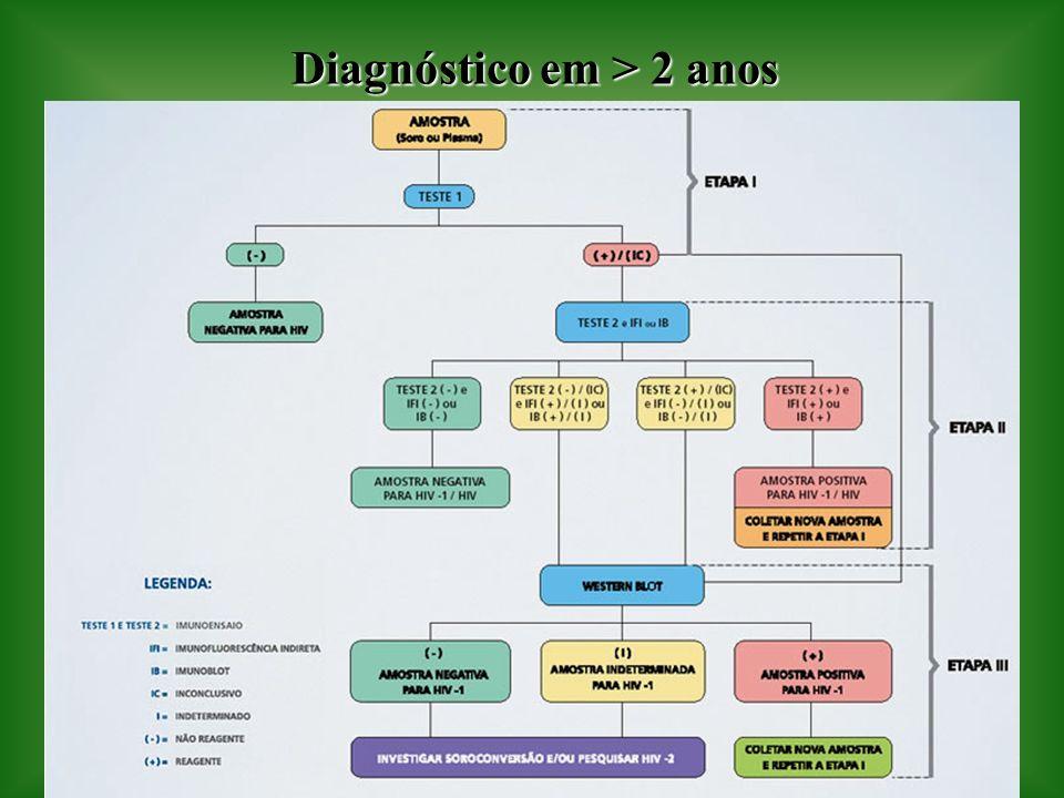 Diagnóstico em > 2 anos
