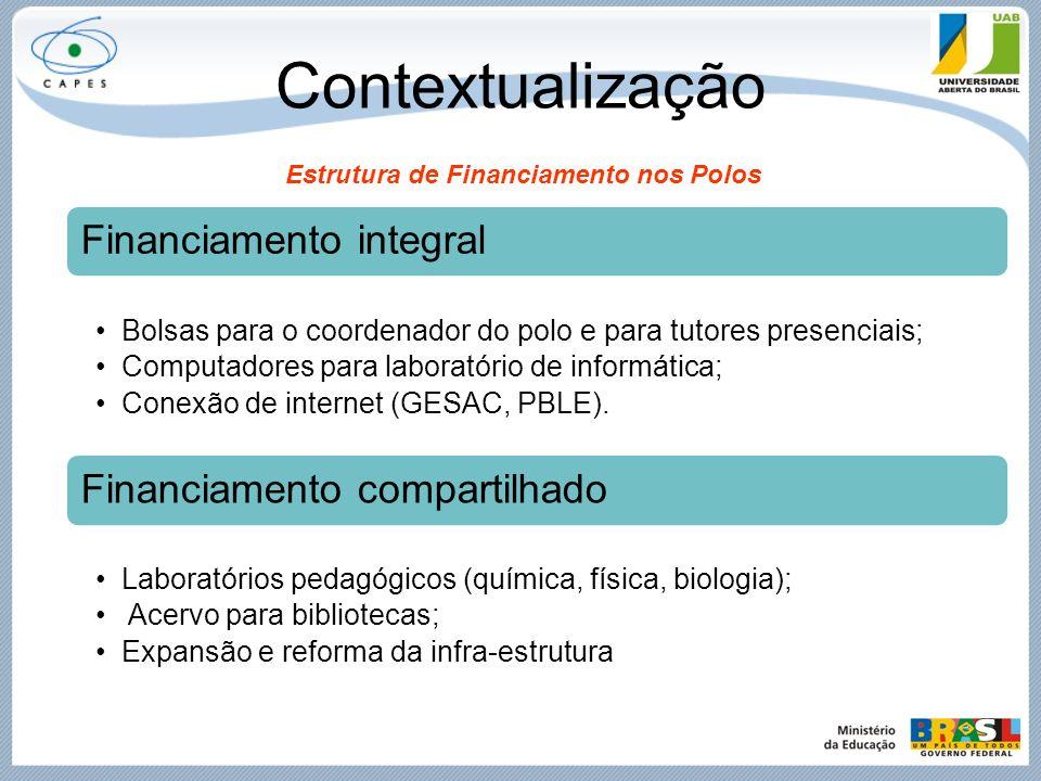 Contextualização Estrutura de Financiamento nos Polos Financiamento integral Bolsas para o coordenador do polo e para tutores presenciais; Computadore