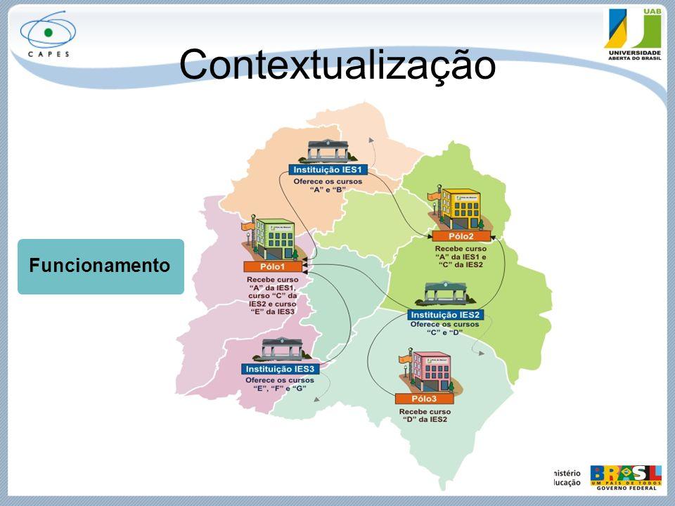 Contextualização Projeções – Alunos e Polos 2009 170.000 alunos 560 polos 2010 400.000 alunos 800 polos 2013 800.000 alunos 1.000 polos