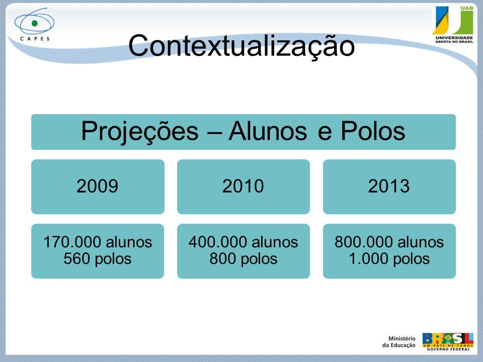 Contextualização Estrutura de Financiamento nos Polos Financiamento integral Bolsas para o coordenador do polo e para tutores presenciais; Computadores para laboratório de informática; Conexão de internet (GESAC, PBLE).