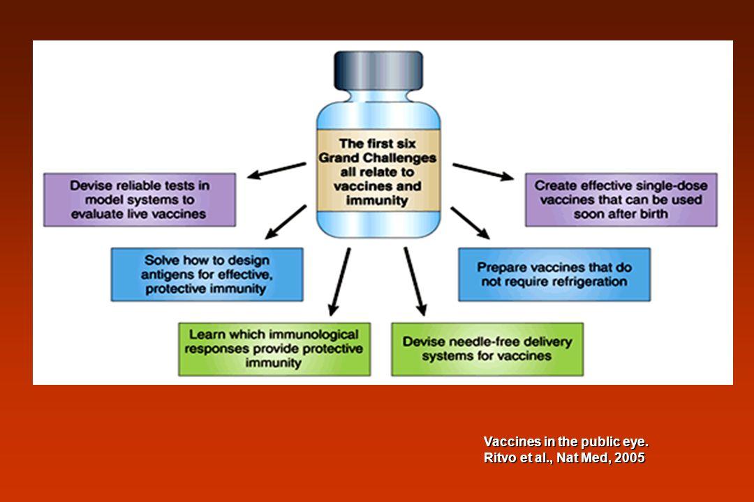 Vírus da Vaccínia Usado na erradicação da varíola Pode ser usado e distribuído em países com pouca infraestrutura rVaccínia: imuniza contra varíola e outra doença Única vacina recombinante que teve seu uso autorizado no meio ambiente (rVV rabies glycoprotein)