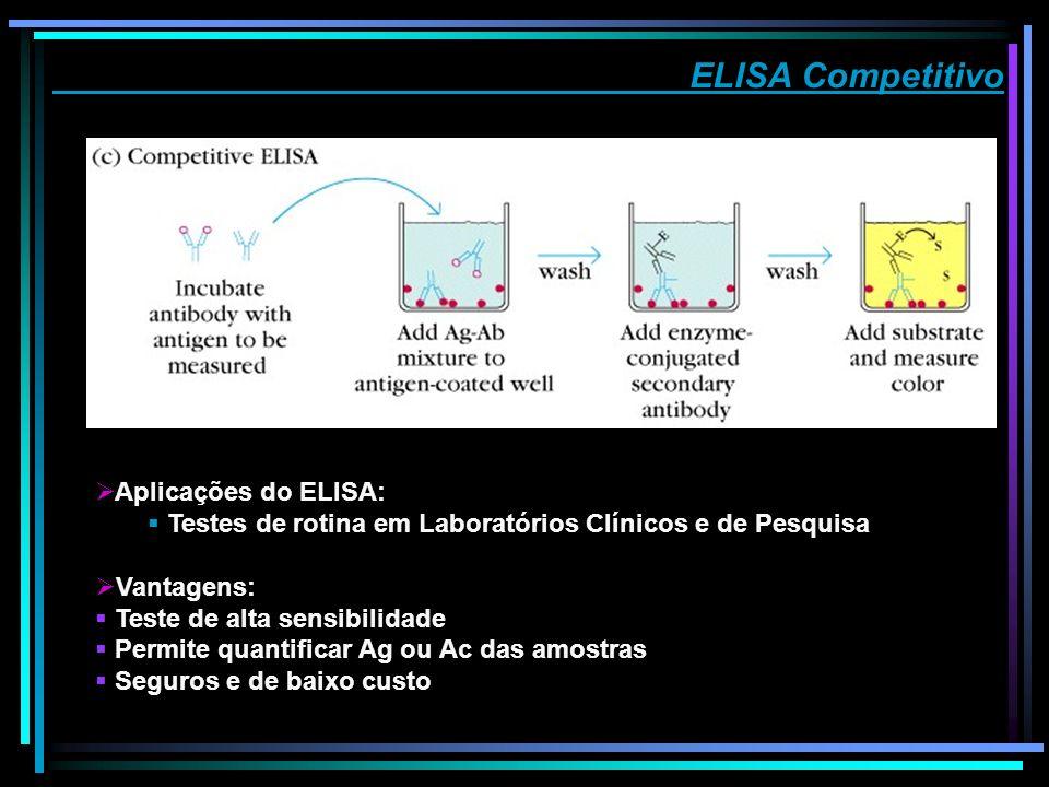 ELISA Competitivo Aplicações do ELISA: Testes de rotina em Laboratórios Clínicos e de Pesquisa Vantagens: Teste de alta sensibilidade Permite quantifi