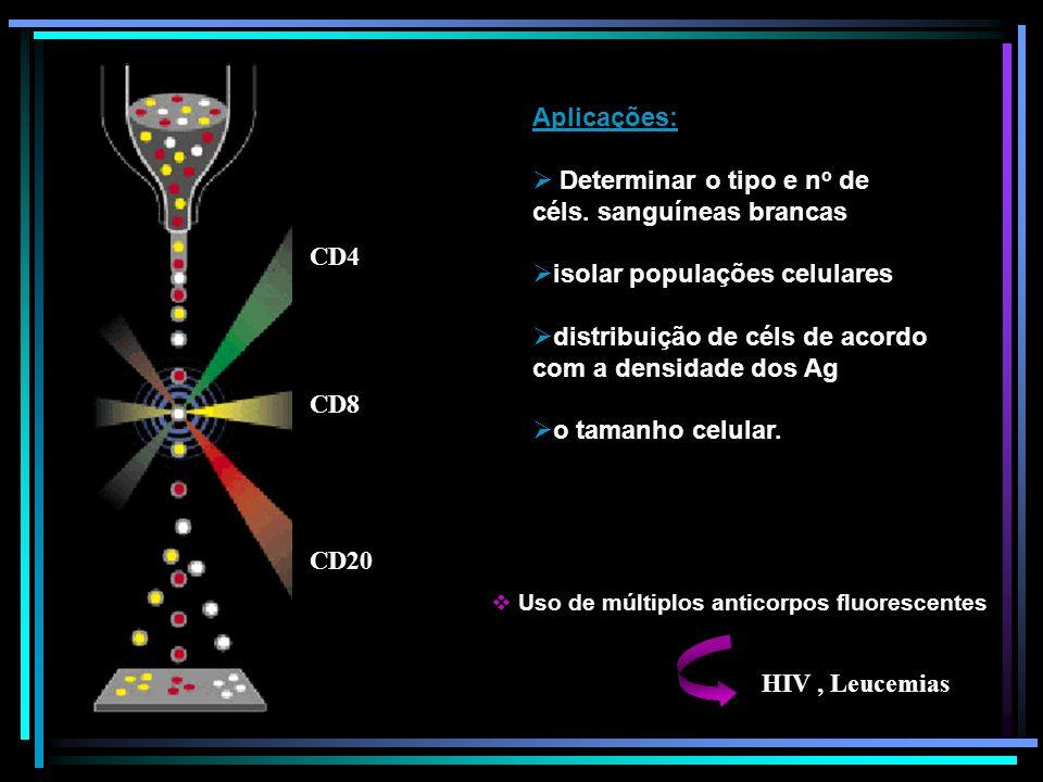 CD4 CD8 CD20 Aplicações: Determinar o tipo e n o de céls. sanguíneas brancas isolar populações celulares distribuição de céls de acordo com a densidad