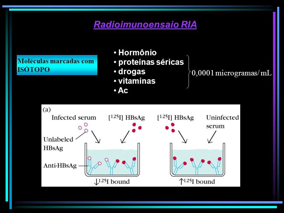 Radioimunoensaio RIA Hormônio proteínas séricas drogas vitaminas Ac 0,0001 microgramas/ mL Moléculas marcadas com ISÓTOPO