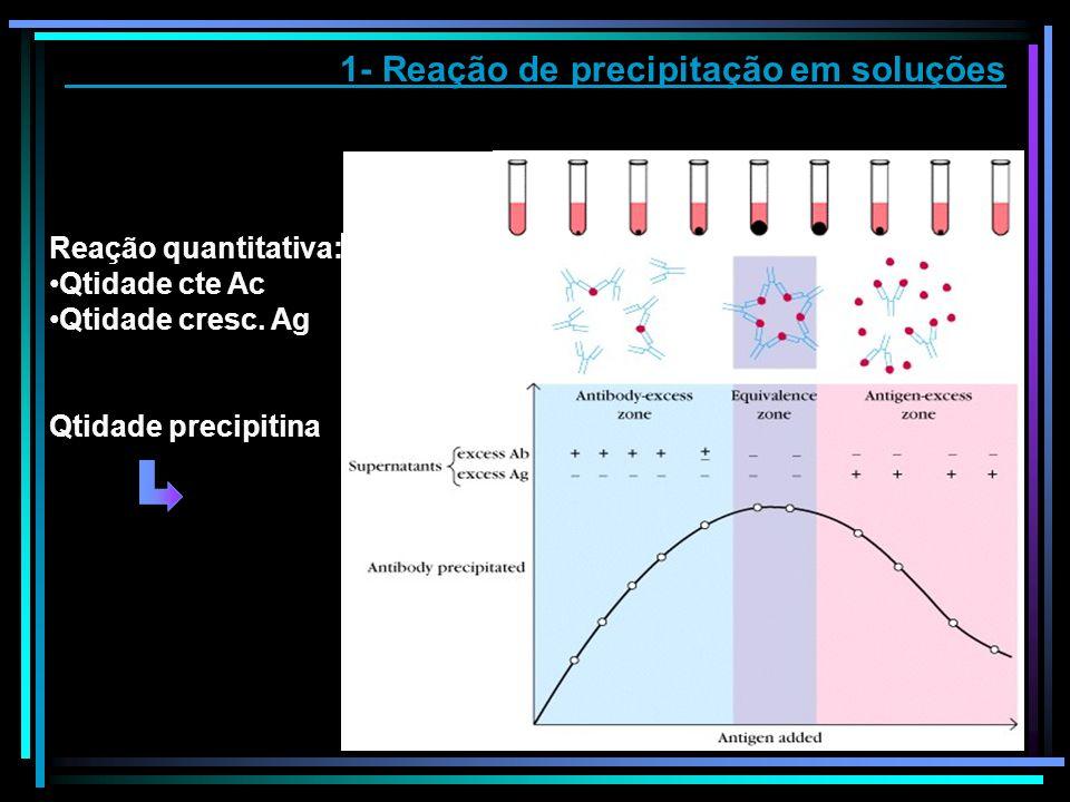 1- Reação de precipitação em soluções Reação quantitativa: Qtidade cte Ac Qtidade cresc. Ag Qtidade precipitina