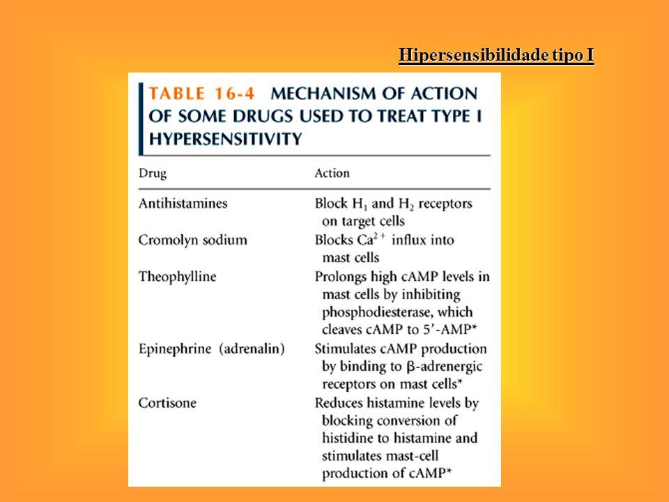 IntervençãoFarmacológica Cromolina de Sódio Cromolina de Sódio Teofilina Teofilina Corticoesteróides Corticoesteróides Anti-histamínicos Anti-histamín