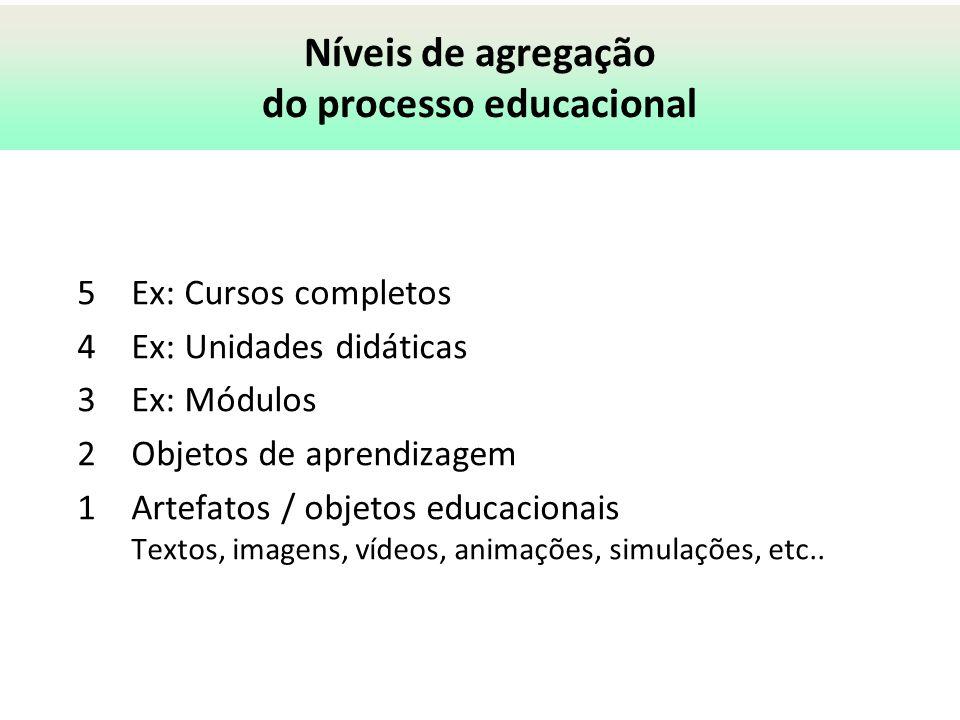 Níveis de agregação do processo educacional 5Ex: Cursos completos 4Ex: Unidades didáticas 3Ex: Módulos 2Objetos de aprendizagem 1Artefatos / objetos e
