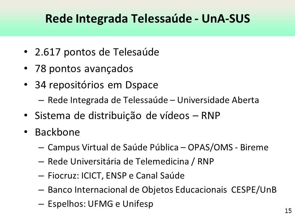 Rede Integrada Telessaúde - UnA-SUS 2.617 pontos de Telesaúde 78 pontos avançados 34 repositórios em Dspace – Rede Integrada de Telessaúde – Universid