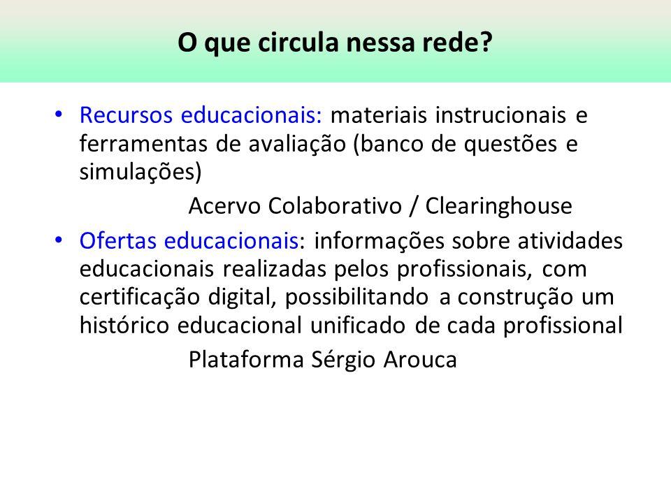 O que circula nessa rede? Recursos educacionais: materiais instrucionais e ferramentas de avaliação (banco de questões e simulações) Acervo Colaborati