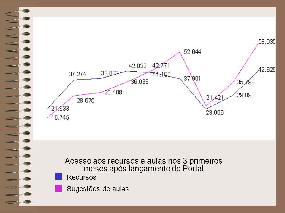 http://portaldoprofessor.mec.gov.br/fichaTecnicaAula.html?aula=4849