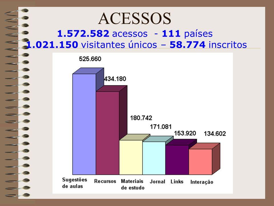 ACESSOS 1.572.582 acessos - 111 países 1.021.150 visitantes únicos – 58.774 inscritos