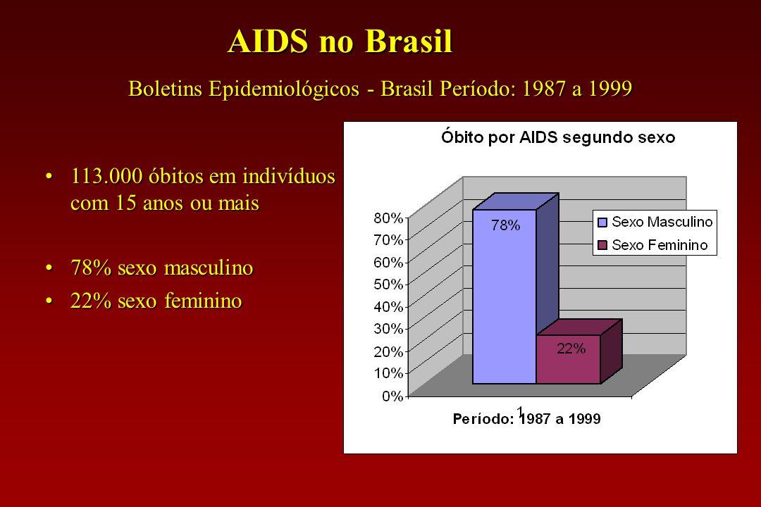 A epidemia da AIDS 42 milhões de indivíduos HIV + 42 milhões de indivíduos HIV + 5 milhões de novas infecções/ano 5 milhões de novas infecções/ano 3 m