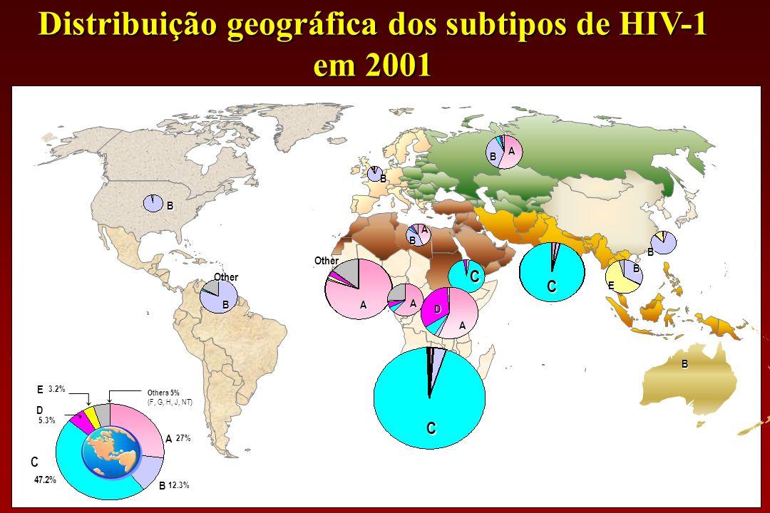 Classificação atual do HIV Classificação atual do HIV HIV Tipos: HIV-1, HIV-2 Grupos: M, N, O Subtipos: A-D, F-H, J, K Recombinantes Intersubtipos