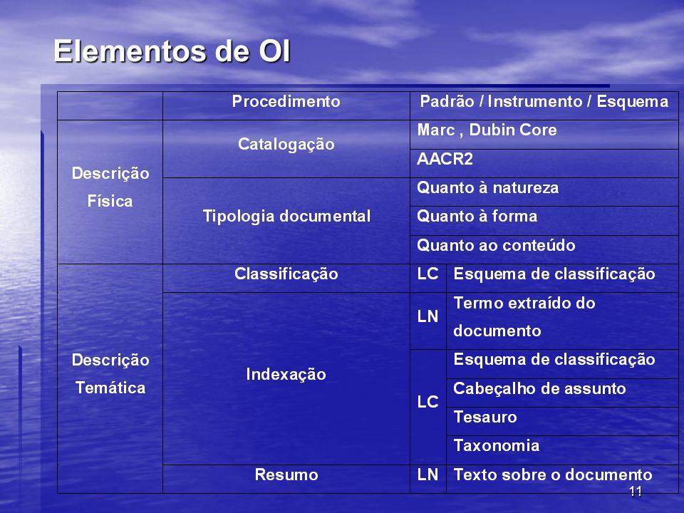 11 Elementos de OI
