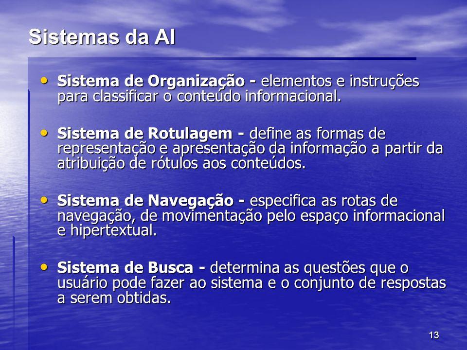 13 Sistemas da AI Sistema de Organização - elementos e instruções para classificar o conteúdo informacional. Sistema de Organização - elementos e inst