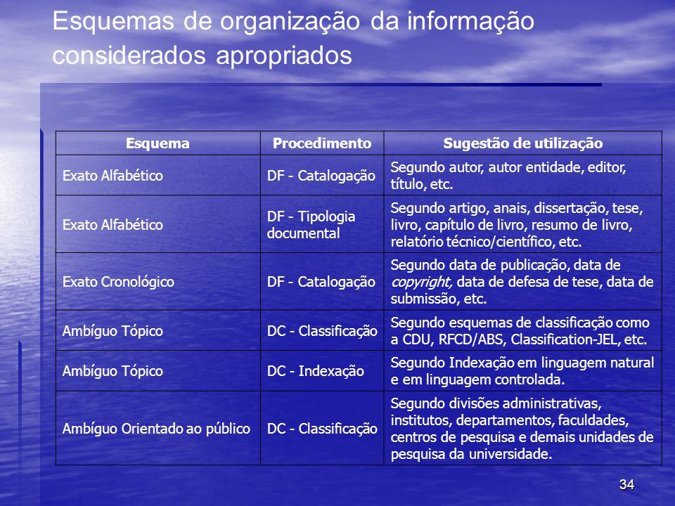 34 Esquemas de organização da informação considerados apropriados EsquemaProcedimentoSugestão de utilização Exato AlfabéticoDF - Catalogação Segundo a