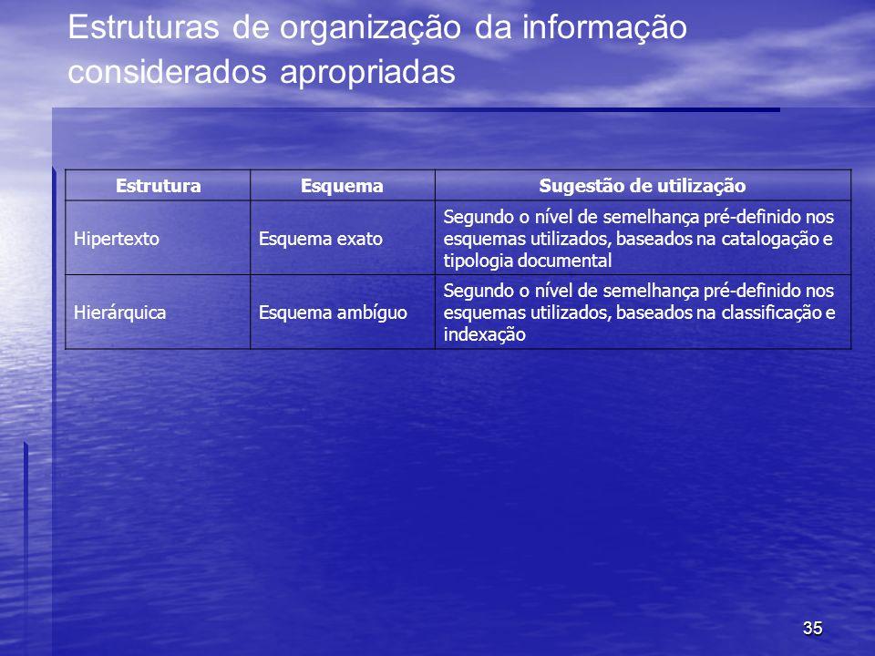 35 Estruturas de organização da informação considerados apropriadas EstruturaEsquemaSugestão de utilização HipertextoEsquema exato Segundo o nível de