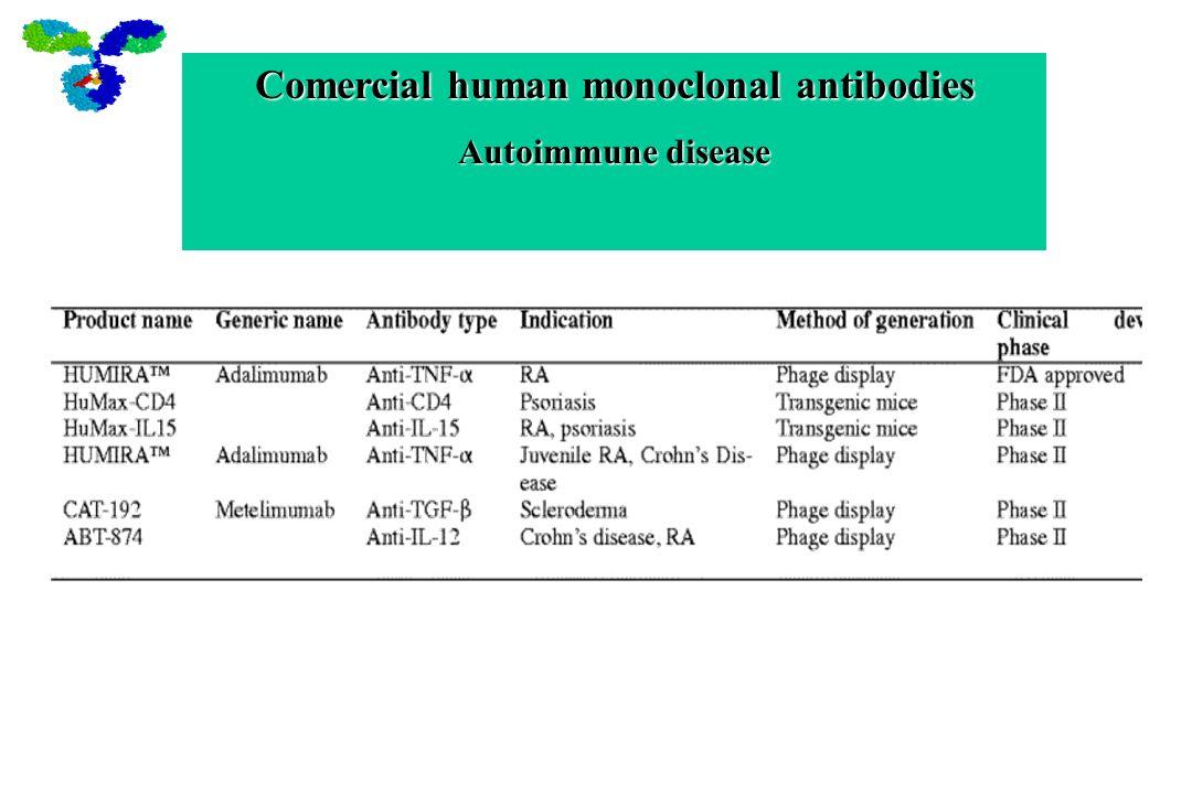 Comercial human monoclonal antibodies Autoimmune disease
