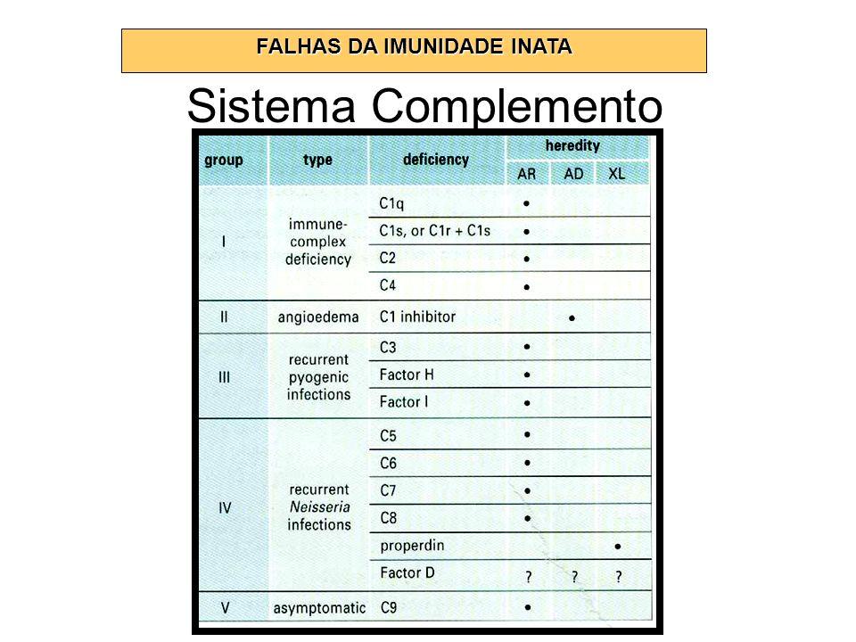 FALHAS DA IMUNIDADE INATA Sistema Complemento