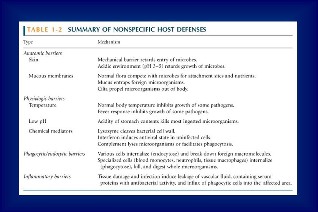 Etapas da inflamação Ativação de sistemas plasmáticos –Coagulação –Fibrinolítico –Complemento DEGRANULAÇÃO DE MASTÓCITOS LOCAIS E ATIVAÇÃO DE MACRÓFAGOS histamina, prostaglandinas e leucotrienos – mediadores da inflamação
